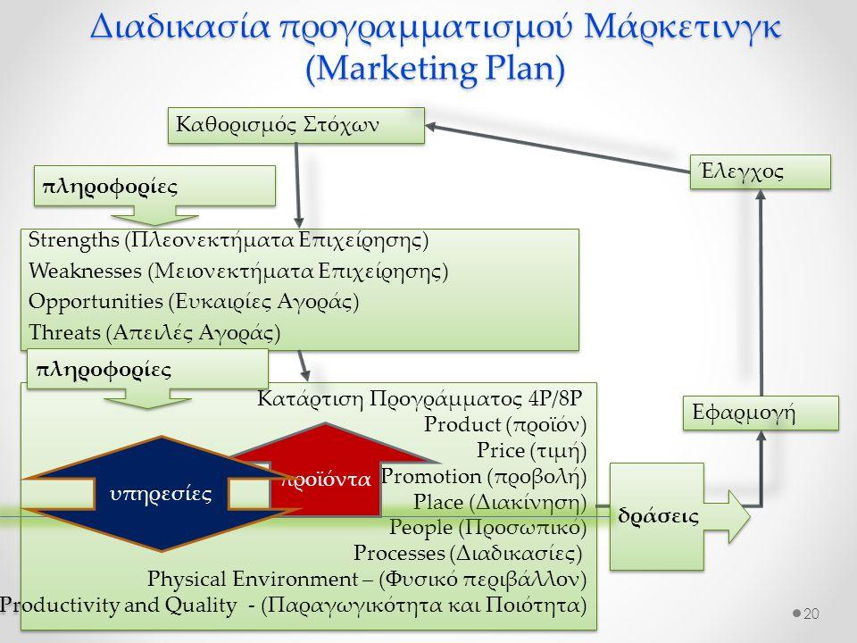 Διαδικασία προγραμματισμού Μάρκετινγκ (Marketing Plan) 20 Καθορισμός Στόχων Strengths (Πλεονεκτήματα Επιχείρησης) Weaknesses (Μειονεκτήματα Επιχείρησης) Opportunities (Ευκαιρίες Αγοράς) Threats (Απειλές Αγοράς) Strengths (Πλεονεκτήματα Επιχείρησης) Weaknesses (Μειονεκτήματα Επιχείρησης) Opportunities (Ευκαιρίες Αγοράς) Threats (Απειλές Αγοράς) Κατάρτιση Προγράμματος 4Ρ/8P Product (προϊόν) Price (τιμή) Promotion (προβολή) Place (Διακίνηση) People (Προσωπικό) Processes (Διαδικασίες) Physical Environment – (Φυσικό περιβάλλον) Productivity and Quality - (Παραγωγικότητα και Ποιότητα) Κατάρτιση Προγράμματος 4Ρ/8P Product (προϊόν) Price (τιμή) Promotion (προβολή) Place (Διακίνηση) People (Προσωπικό) Processes (Διαδικασίες) Physical Environment – (Φυσικό περιβάλλον) Productivity and Quality - (Παραγωγικότητα και Ποιότητα) Έλεγχος Εφαρμογή πληροφορίες δράσεις πληροφορίες προϊόντα υπηρεσίες