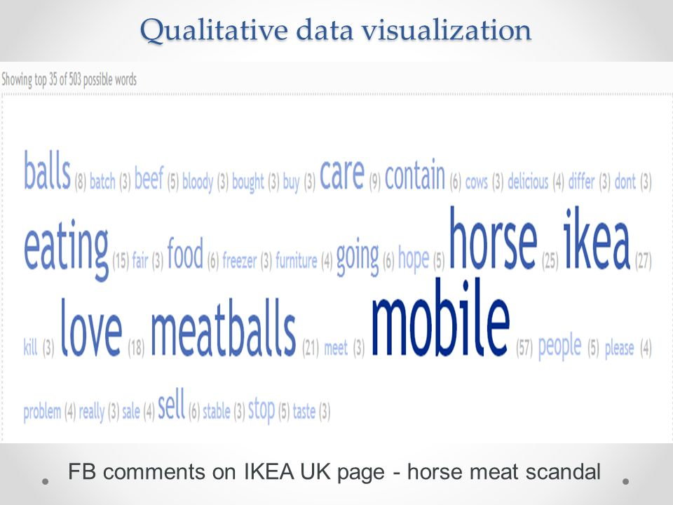 Qualitative data visualization FB comments on IKEA UK page - horse meat scandal