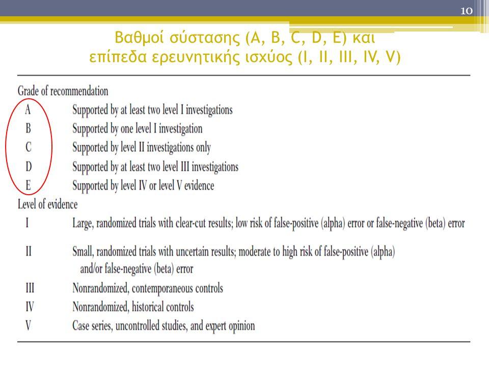 10 Βαθμοί σύστασης (A, B, C, D, E) και επίπεδα ερευνητικής ισχύος (I, II, III, IV, V) AΜε την υποστήριξη τουλάχιστον δύο έρευνες I επίπεδο IΟι μεγάλες, τυχαιοποιημένες μελέτες με σαφή αποτελέσματα.