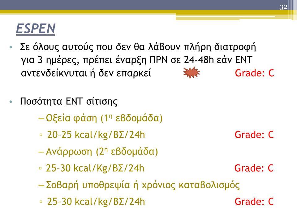 32 ESPEN Σε όλους αυτούς που δεν θα λάβουν πλήρη διατροφή για 3 ημέρες, πρέπει έναρξη ΠΡΝ σε 24-48h εάν ΕΝΤ αντενδείκνυται ή δεν επαρκεί Grade: C Ποσότητα ΕΝΤ σίτισης – Οξεία φάση (1 η εβδομάδα) ▫ 20–25 kcal/kg/ΒΣ/24h Grade: C – Ανάρρωση (2 η εβδομάδα) ▫25–30 kcal/Kg/ΒΣ/24h Grade: C – Σοβαρή υποθρεψία ή χρόνιος καταβολισμός ▫ 25–30 kcal/kg/ΒΣ/24h Grade: C