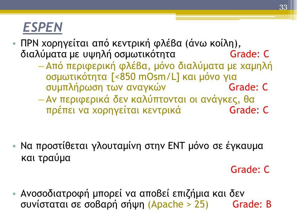 33 ESPEN ΠΡΝ χορηγείται από κεντρική φλέβα (άνω κοίλη), διαλύματα με υψηλή οσμωτικότητα Grade: C – Από περιφερική φλέβα, μόνο διαλύματα με χαμηλή οσμωτικότητα [<850 mOsm/L] και μόνο για συμπλήρωση των αναγκών Grade: C – Αν περιφερικά δεν καλύπτονται οι ανάγκες, θα πρέπει να χορηγείται κεντρικά Grade: C Να προστίθεται γλουταμίνη στην ΕΝΤ μόνο σε έγκαυμα και τραύμα Grade: C Ανοσοδιατροφή μπορεί να αποβεί επιζήμια και δεν συνίσταται σε σοβαρή σήψη (Apache > 25) Grade: B