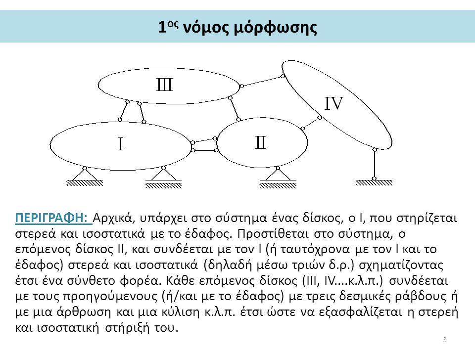 1 ος νόμος μόρφωσης ΠΕΡΙΓΡΑΦΗ: Αρχικά, υπάρχει στο σύστημα ένας δίσκος, ο I, που στηρίζεται στερεά και ισοστατικά με το έδαφος.
