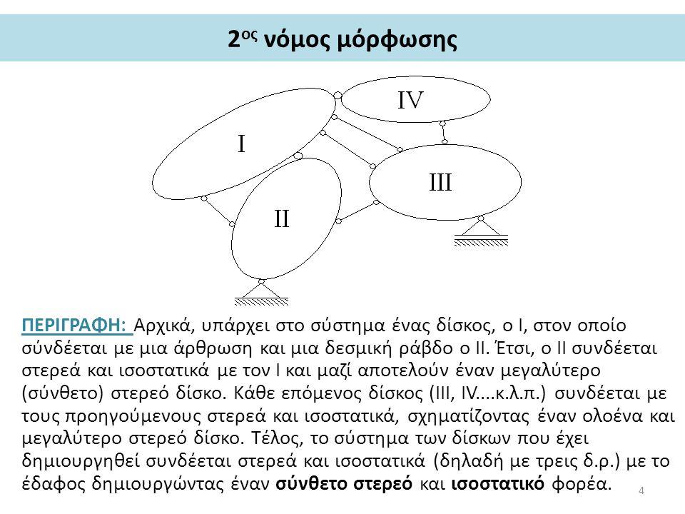 2 ος νόμος μόρφωσης ΠΕΡΙΓΡΑΦΗ: Αρχικά, υπάρχει στο σύστημα ένας δίσκος, ο I, στον οποίο σύνδέεται με μια άρθρωση και μια δεσμική ράβδο ο II.