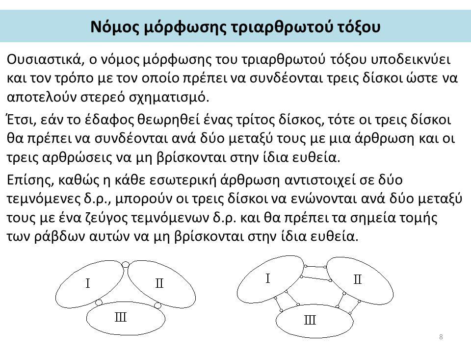 Νόμος μόρφωσης τριαρθρωτού τόξου Ουσιαστικά, ο νόμος μόρφωσης του τριαρθρωτού τόξου υποδεικνύει και τον τρόπο με τον οποίο πρέπει να συνδέονται τρεις δίσκοι ώστε να αποτελούν στερεό σχηματισμό.