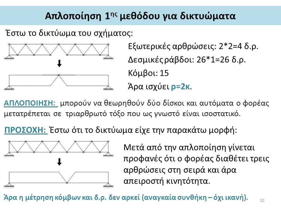 Απλοποίηση 1 ης μεθόδου για δικτυώματα Έστω το δικτύωμα του σχήματος: Εξωτερικές αρθρώσεις: 2*2=4 δ.ρ. Δεσμικές ράβδοι: 26*1=26 δ.ρ. Κόμβοι: 15 Άρα ισ