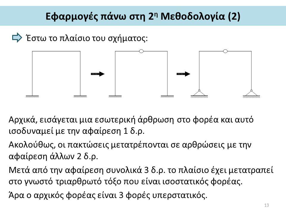 Εφαρμογές πάνω στη 2 η Μεθοδολογία (2) Έστω το πλαίσιο του σχήματος: Αρχικά, εισάγεται μια εσωτερική άρθρωση στο φορέα και αυτό ισοδυναμεί με την αφαίρεση 1 δ.ρ.