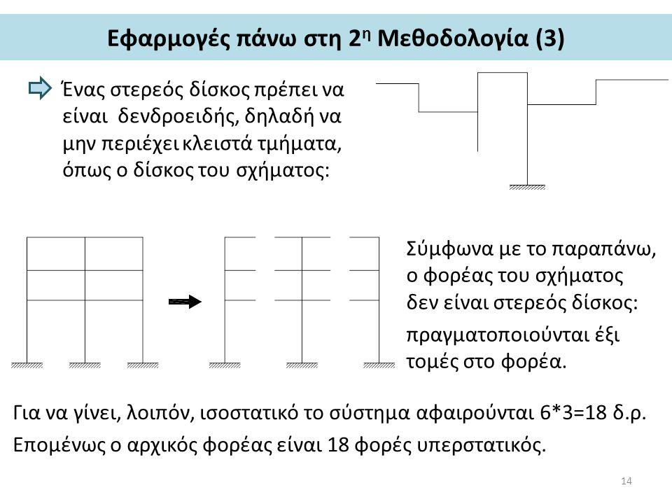 Εφαρμογές πάνω στη 2 η Μεθοδολογία (3) Ένας στερεός δίσκος πρέπει να είναι δενδροειδής, δηλαδή να μην περιέχει κλειστά τμήματα, όπως ο δίσκος του σχήματος: Σύμφωνα με το παραπάνω, ο φορέας του σχήματος δεν είναι στερεός δίσκος: πραγματοποιούνται έξι τομές στο φορέα.