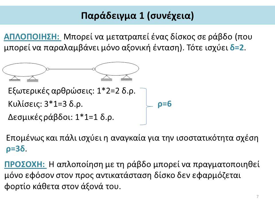 Παράδειγμα 1 (συνέχεια) ΑΠΛΟΠΟΙΗΣΗ: Μπορεί να μετατραπεί ένας δίσκος σε ράβδο (που μπορεί να παραλαμβάνει μόνο αξονική ένταση). Τότε ισχύει δ=2. Εξωτε