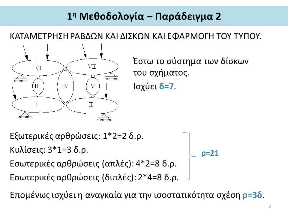 1 η Μεθοδολογία – Παράδειγμα 2 ΚΑΤΑΜΕΤΡΗΣΗ ΡΑΒΔΩΝ ΚΑΙ ΔΙΣΚΩΝ ΚΑΙ ΕΦΑΡΜΟΓΗ ΤΟΥ ΤΥΠΟΥ. Έστω το σύστημα των δίσκων του σχήματος. Ισχύει δ=7. Εξωτερικές α