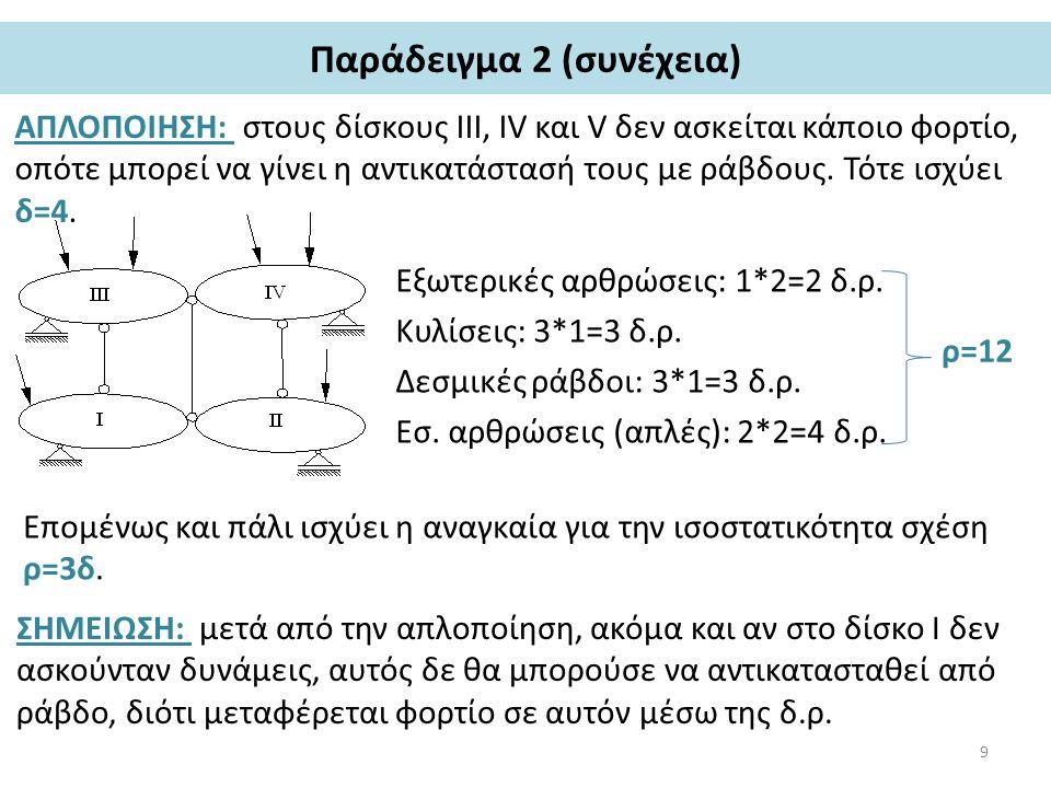 Παράδειγμα 2 (συνέχεια) ΑΠΛΟΠΟΙΗΣΗ: στους δίσκους III, IV και V δεν ασκείται κάποιο φορτίο, οπότε μπορεί να γίνει η αντικατάστασή τους με ράβδους. Τότ