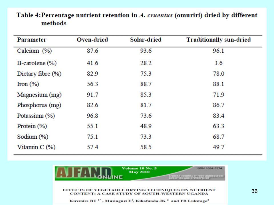37 Μία συστηματική μελέτη για τη θρεπτική αξία των αποξηραμένων τροφίμων