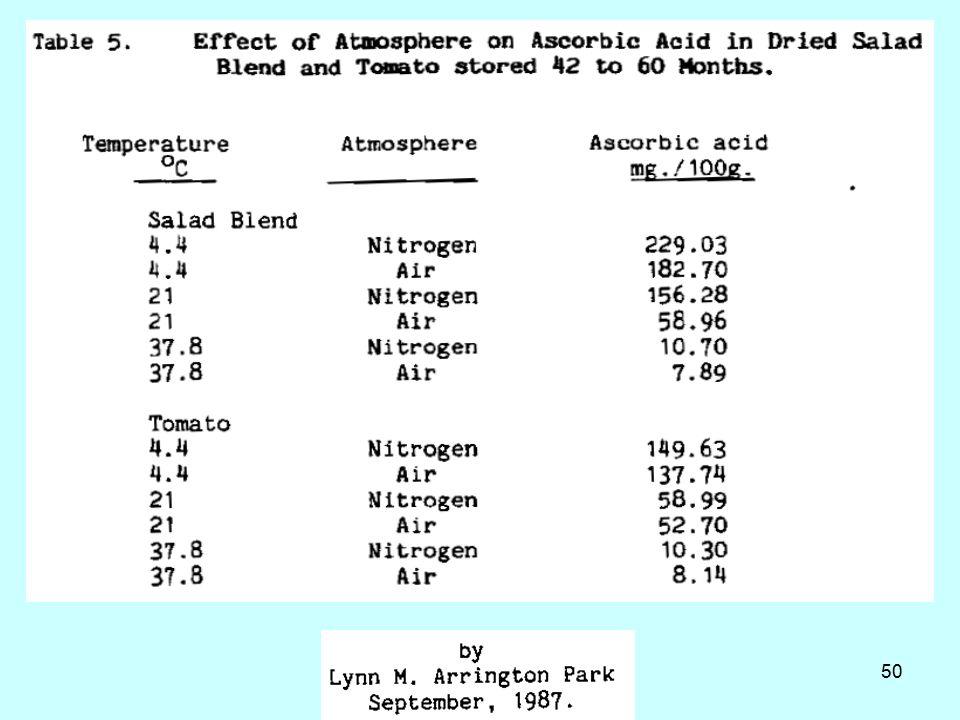 51 Βήτα-καροτίνη και βιταμίνη Α