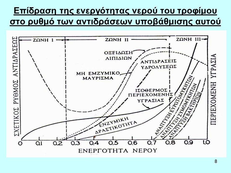 8 Επίδραση της ενεργότητας νερού του τροφίμου στο ρυθμό των αντιδράσεων υποβάθμισης αυτού