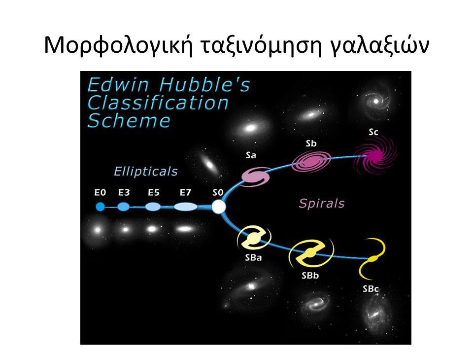 Μορφολογική ταξινόμηση γαλαξιών