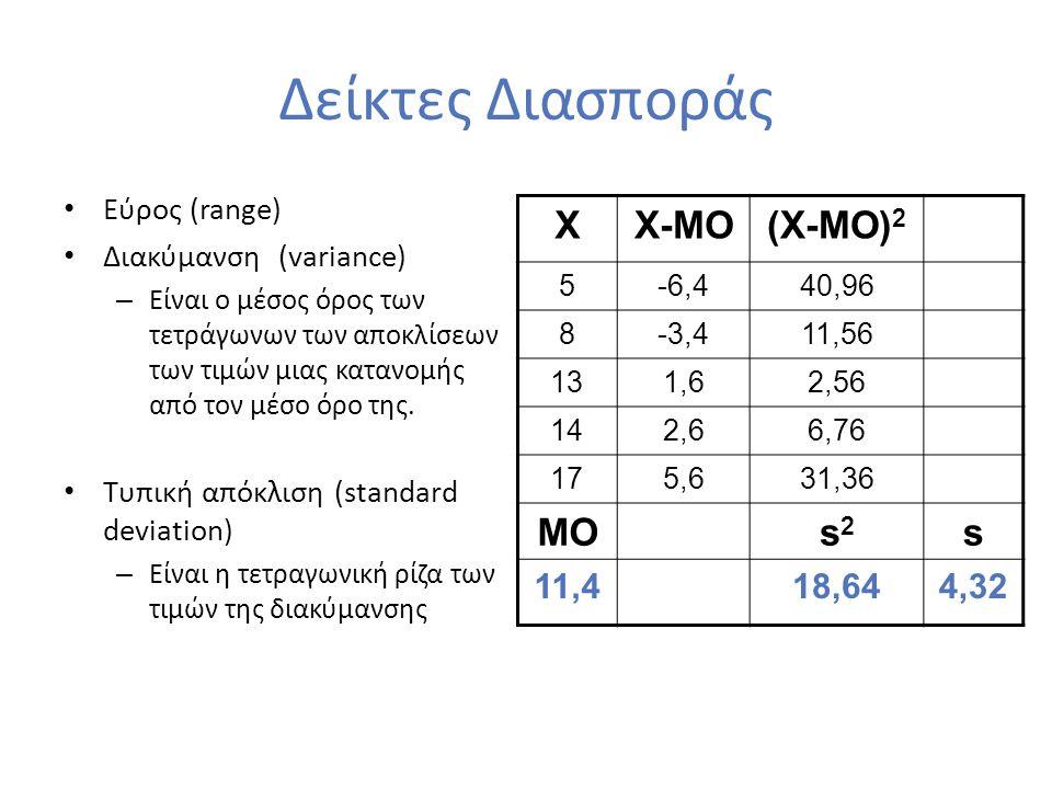 45 Περιγραφική Στατιστική Ιδιότητες της Τυπικής Κανονικής Κατανομής Η P(τιμή μέσα σε διάστημα 1 τ.α.