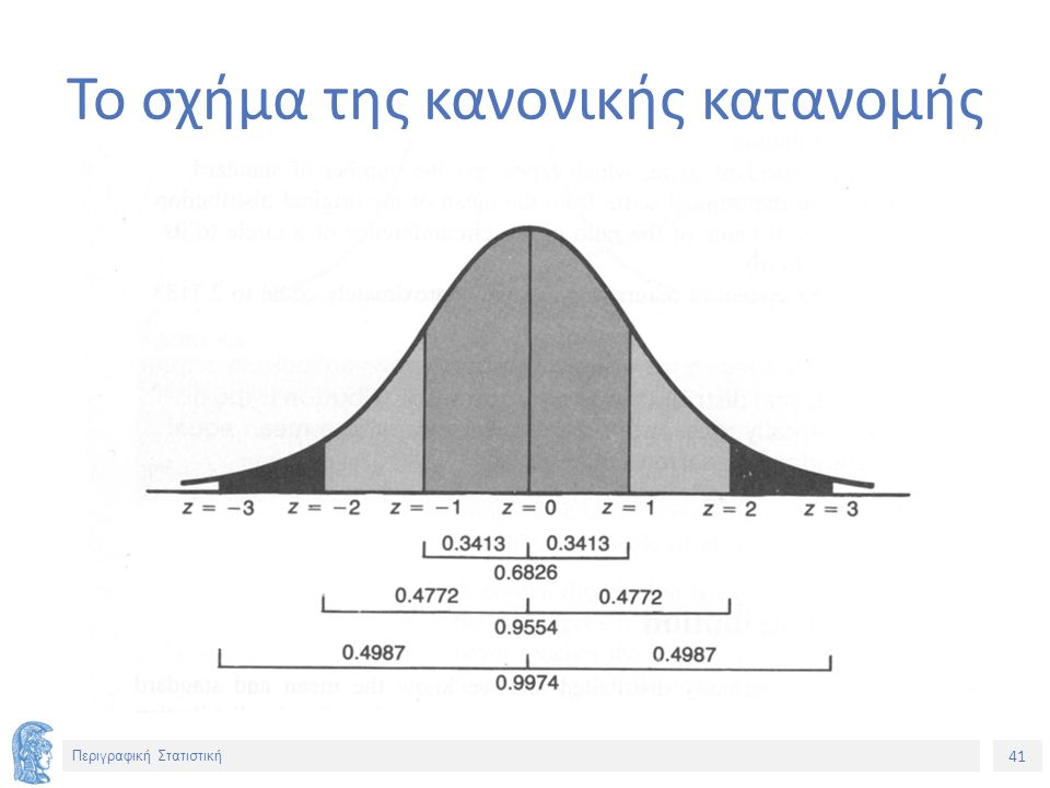 41 Περιγραφική Στατιστική Το σχήμα της κανονικής κατανομής