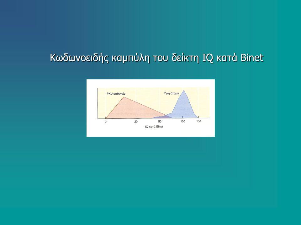 Κωδωνοειδής καμπύλη του δείκτη IQ κατά Binet Κωδωνοειδής καμπύλη του δείκτη IQ κατά Binet