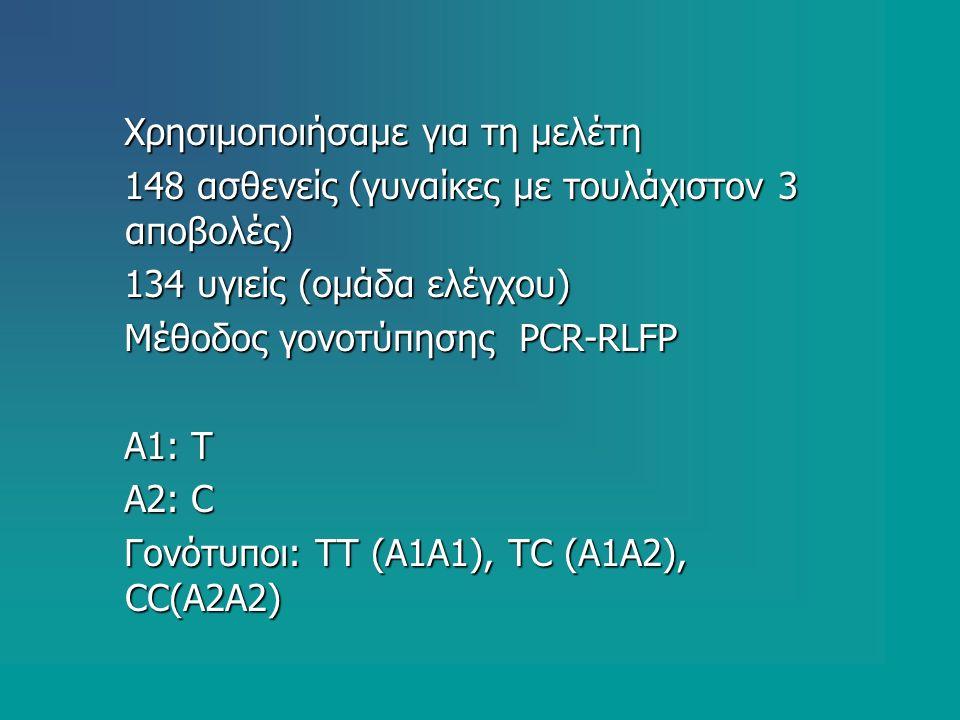 Χρησιμοποιήσαμε για τη μελέτη Χρησιμοποιήσαμε για τη μελέτη 148 ασθενείς (γυναίκες με τουλάχιστον 3 αποβολές) 148 ασθενείς (γυναίκες με τουλάχιστον 3 αποβολές) 134 υγιείς (ομάδα ελέγχου) 134 υγιείς (ομάδα ελέγχου) Μέθοδος γονοτύπησης PCR-RLFP Μέθοδος γονοτύπησης PCR-RLFP Α1: Τ Α1: Τ Α2: C Α2: C Γονότυποι: TT (Α1Α1), TC (Α1Α2), CC(Α2Α2) Γονότυποι: TT (Α1Α1), TC (Α1Α2), CC(Α2Α2)