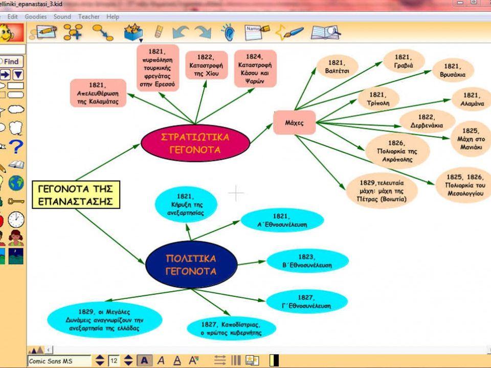 Συμβουλη Στον σχεδιασμό υποστηριξτε τους μαθητές να σχεδιάσουν μαζι τους δικους τους χάρτες και όχι να αντιγράψουν τους δικους σας
