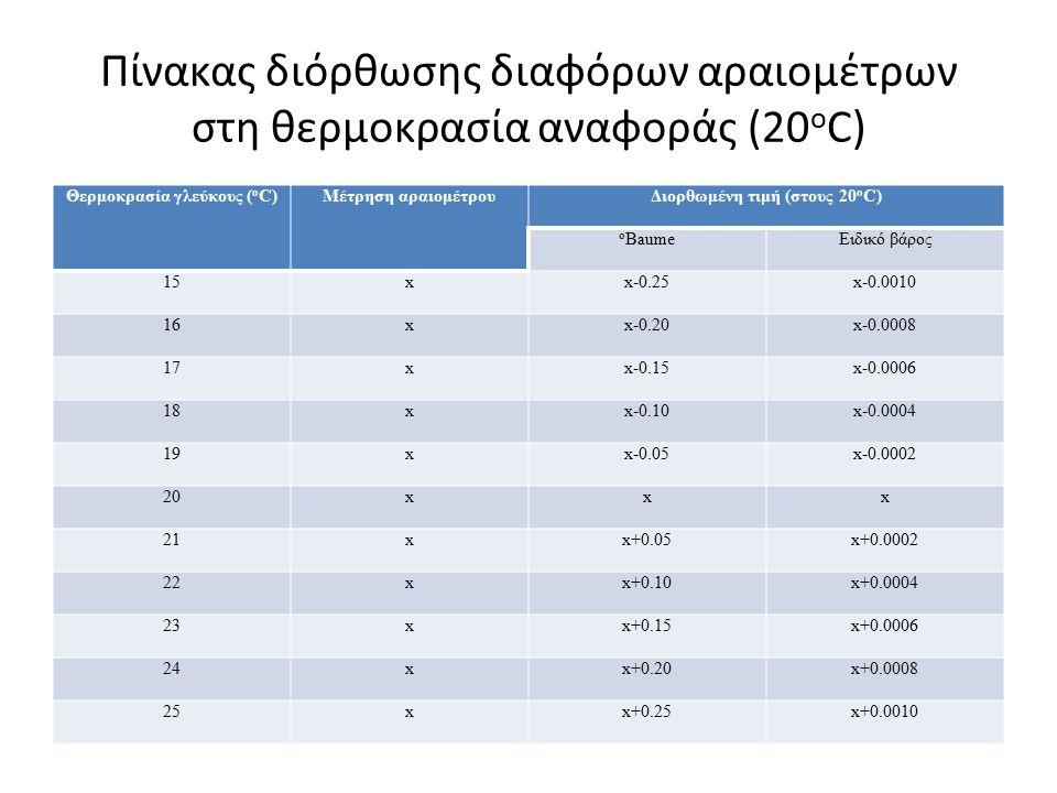 Πίνακας διόρθωσης διαφόρων αραιομέτρων στη θερμοκρασία αναφοράς (20 ο C) Θερμοκρασία γλεύκους ( ο C)Μέτρηση αραιομέτρουΔιορθωμένη τιμή (στους 20 ο C) o BaumeΕιδικό βάρος 15xx-0.25x-0.0010 16xx-0.20x-0.0008 17xx-0.15x-0.0006 18xx-0.10x-0.0004 19xx-0.05x-0.0002 20xxx 21xx+0.05x+0.0002 22xx+0.10x+0.0004 23xx+0.15x+0.0006 24xx+0.20x+0.0008 25xx+0.25x+0.0010