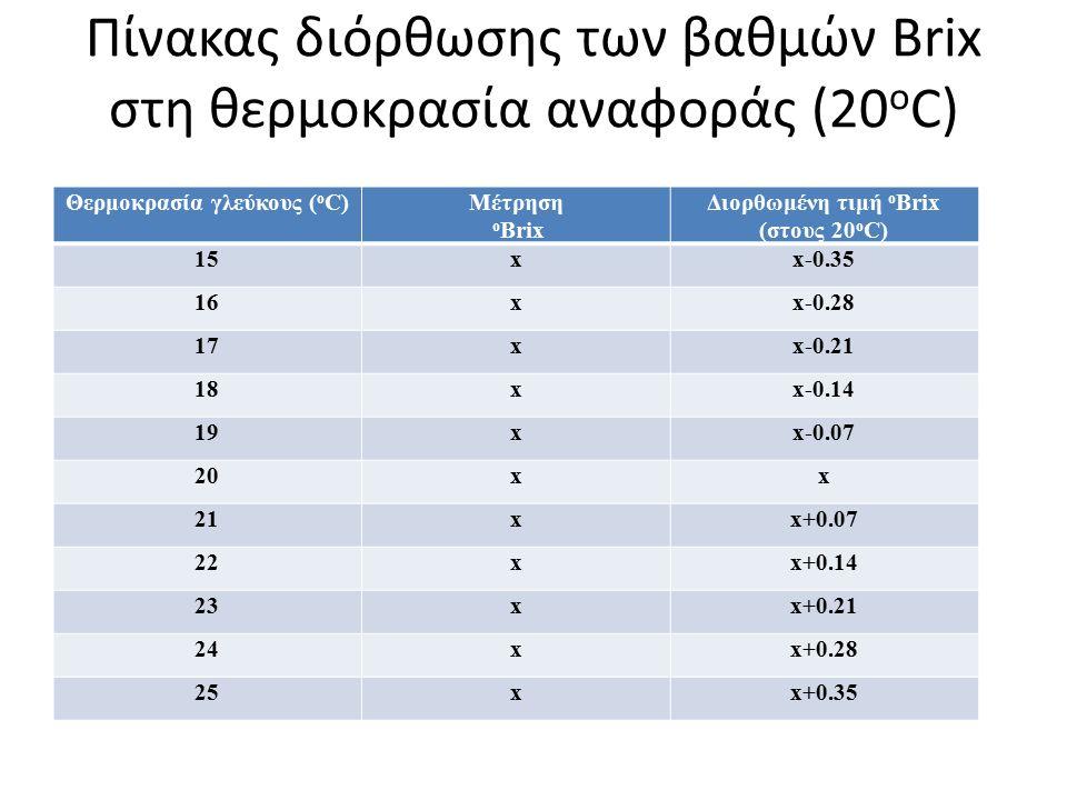 Πίνακας διόρθωσης των βαθμών Brix στη θερμοκρασία αναφοράς (20 ο C) Θερμοκρασία γλεύκους ( ο C)Μέτρηση ο Brix Διορθωμένη τιμή ο Brix (στους 20 ο C) 15xx-0.35 16xx-0.28 17xx-0.21 18xx-0.14 19xx-0.07 20xx 21xx+0.07 22xx+0.14 23xx+0.21 24xx+0.28 25xx+0.35