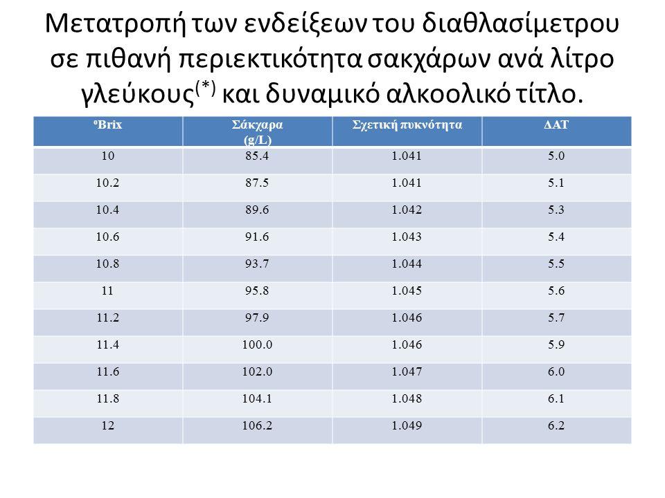 Μετατροπή των ενδείξεων του διαθλασίμετρου σε πιθανή περιεκτικότητα σακχάρων ανά λίτρο γλεύκους (*) και δυναμικό αλκοολικό τίτλο.