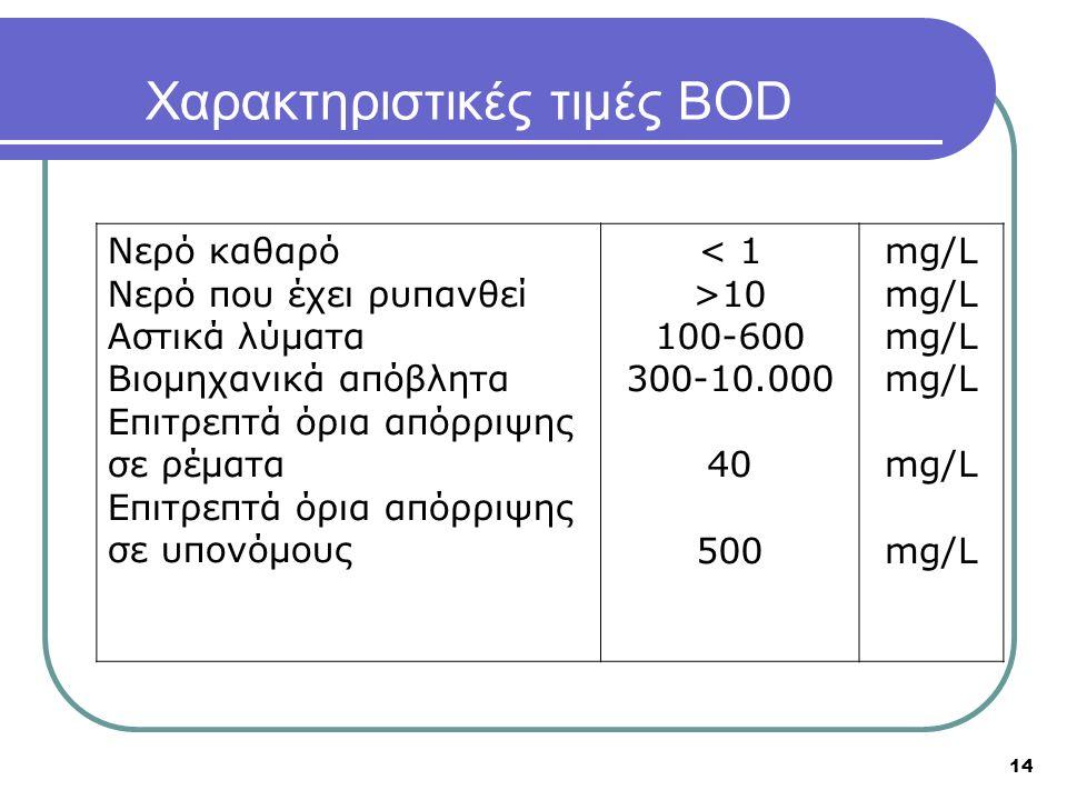 14 Χαρακτηριστικές τιμές BOD Νερό καθαρό Νερό που έχει ρυπανθεί Αστικά λύματα Βιομηχανικά απόβλητα Επιτρεπτά όρια απόρριψης σε ρέματα Επιτρεπτά όρια απόρριψης σε υπονόμους < 1 >10 100-600 300-10.000 40 500 mg/L