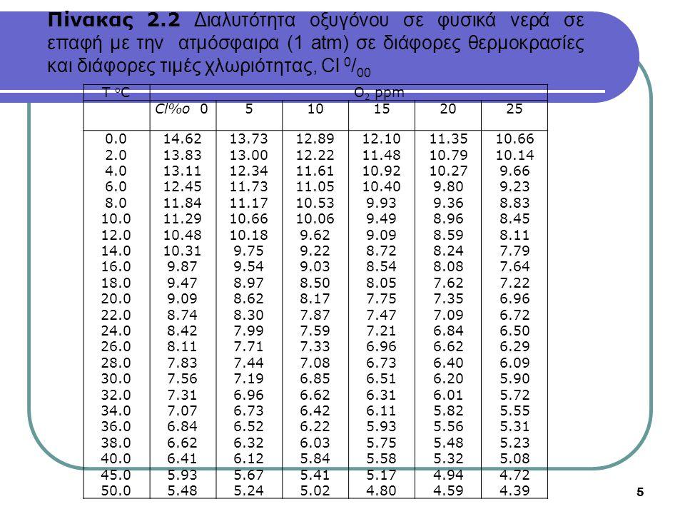 6 Σε υψηλές θερμοκρασίες η μειωμένη διαλυτότητα του οξυγόνου σε συνδυασμό με την επιτάχυνση των μεταβολικών διεργασιών έχει ως αποτέλεσμα τη μείωση της συγκέντρωσης του οξυγόνου σε πολύ μικρές τιμές.