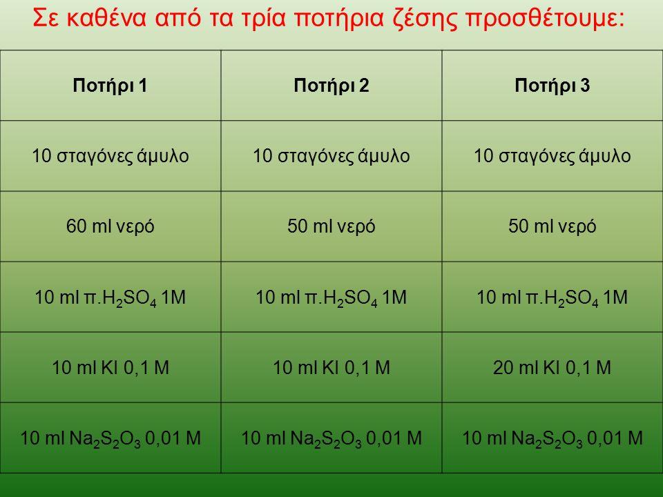 Ποτήρι 1Ποτήρι 2Ποτήρι 3 10 σταγόνες άμυλο 60 ml νερό50 ml νερό 10 ml π.H 2 SO 4 1Μ 10 ml ΚΙ 0,1 Μ 20 ml ΚΙ 0,1 Μ 10 ml Na 2 S 2 O 3 0,01 Μ Σε καθένα από τα τρία ποτήρια ζέσης προσθέτουμε:
