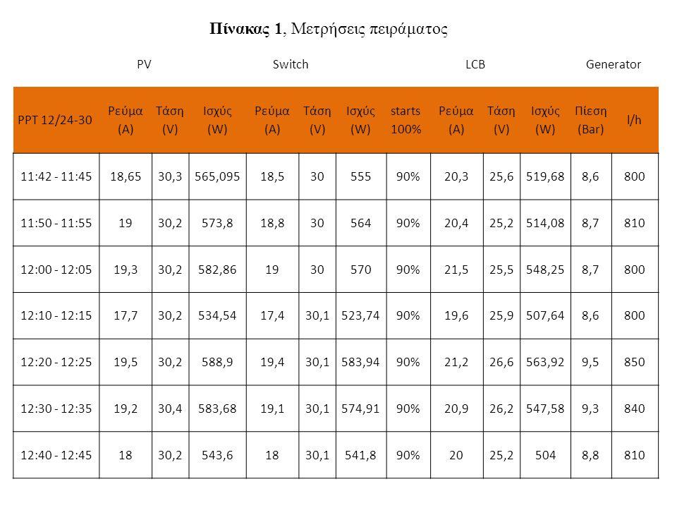 PVSwitchLCBGenerator PPT 12/24-30 Ρεύμα (A) Τάση (V) Ισχύς (W) Ρεύμα (A) Τάση (V) Ισχύς (W) starts 100% Ρεύμα (A) Τάση (V) Ισχύς (W) Πίεση (Bar) l/h 11:42 - 11:4518,6530,3565,09518,53055590%20,325,6519,688,6800 11:50 - 11:551930,2573,818,83056490%20,425,2514,088,7810 12:00 - 12:0519,330,2582,86193057090%21,525,5548,258,7800 12:10 - 12:1517,730,2534,5417,430,1523,7490%19,625,9507,648,6800 12:20 - 12:2519,530,2588,919,430,1583,9490%21,226,6563,929,5850 12:30 - 12:3519,230,4583,6819,130,1574,9190%20,926,2547,589,3840 12:40 - 12:451830,2543,61830,1541,890%2025,25048,8810 Πίνακας 1, Μετρήσεις πειράματος
