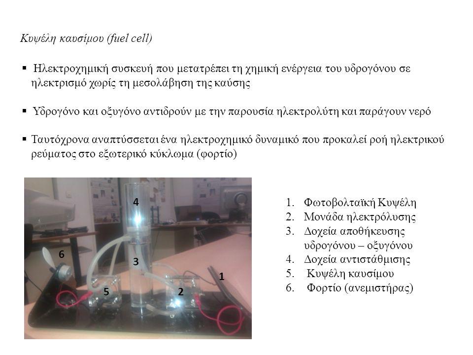 Κυψέλη καυσίμου (fuel cell)  Ηλεκτροχημική συσκευή που μετατρέπει τη χημική ενέργεια του υδρογόνου σε ηλεκτρισμό χωρίς τη μεσολάβηση της καύσης  Υδρογόνο και οξυγόνο αντιδρούν με την παρουσία ηλεκτρολύτη και παράγουν νερό  Ταυτόχρονα αναπτύσσεται ένα ηλεκτροχημικό δυναμικό που προκαλεί ροή ηλεκτρικού ρεύματος στο εξωτερικό κύκλωμα (φορτίο) 1.Φωτοβολταϊκή Κυψέλη 2.Μονάδα ηλεκτρόλυσης 3.Δοχεία αποθήκευσης υδρογόνου – οξυγόνου 4.Δοχεία αντιστάθμισης 5.