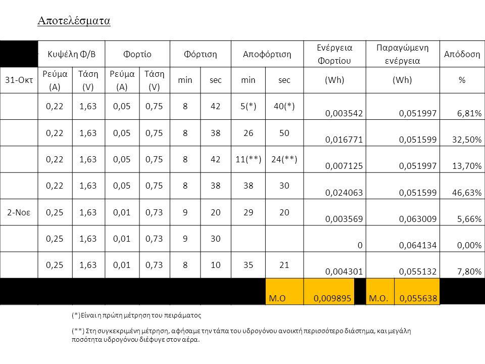 Κυψέλη Φ/ΒΦορτίοΦόρτισηΑποφόρτιση Ενέργεια Φορτίου Παραγώμενη ενέργεια Απόδοση 31-Οκτ Ρεύμα (Α) Τάση (V) Ρεύμα (Α) Τάση (V) minsecminsec(Wh) % 0,221,630,050,758425(*)40(*) 0,0035420,0519976,81% 0,221,630,050,758382650 0,0167710,05159932,50% 0,221,630,050,7584211(**)24(**) 0,0071250,05199713,70% 0,221,630,050,75838 30 0,0240630,05159946,63% 2-Νοε0,251,630,010,739202920 0,0035690,0630095,66% 0,251,630,010,73930 00,0641340,00% 0,251,630,010,738103521 0,0043010,0551327,80% M.O0,009895 Μ.Ο.0,055638 (*)Είναι η πρώτη μέτρηση του πειράματος (**) Στη συγκεκριμένη μέτρηση, αφήσαμε την τάπα του υδρογόνου ανοικτή περισσότερο διάστημα, και μεγάλη ποσότητα υδρογόνου διέφυγε στον αέρα.