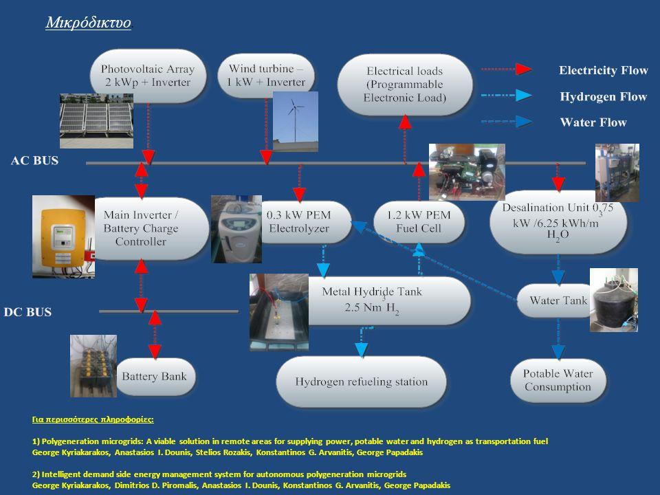Αυτή η μέθοδος παραγωγής ηλεκτρισμού, χρησιμοποιεί το υδρογόνο ως μέσο αποθήκευσης ενέργειας.