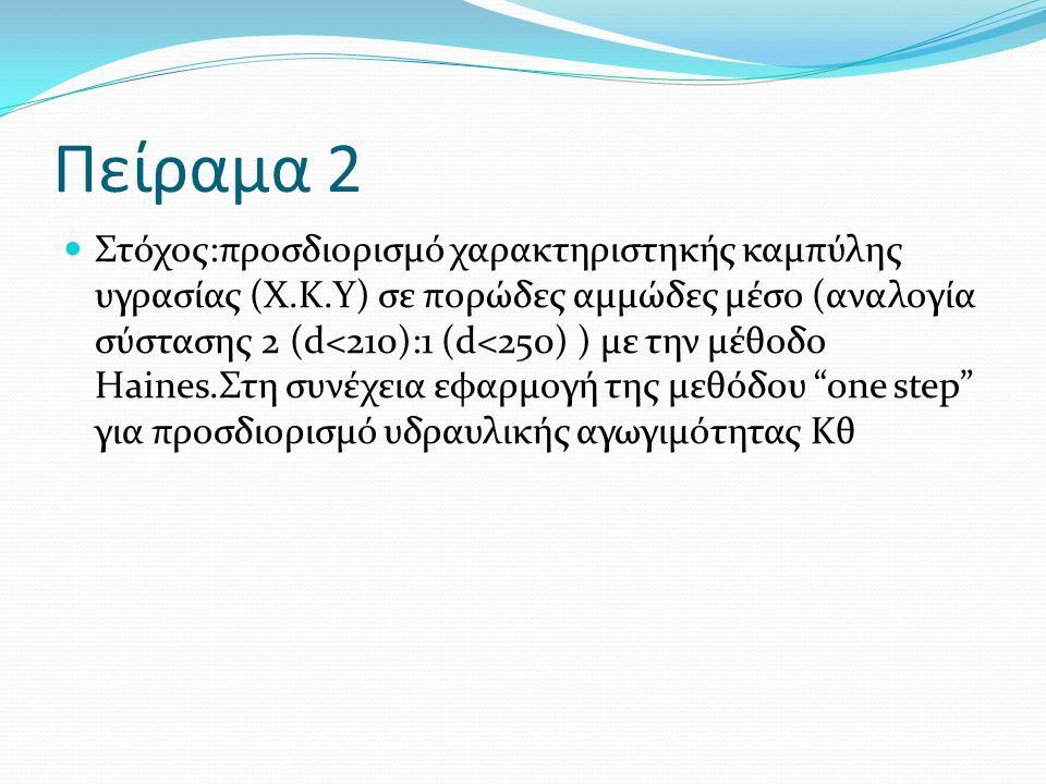 Πείραμα 2 Στόχος:προσδιορισμό χαρακτηριστηκής καμπύλης υγρασίας (Χ.Κ.Υ) σε πορώδες αμμώδες μέσο (αναλογία σύστασης 2 (d<210):1 (d<250) ) με την μέθοδο Haines.Στη συνέχεια εφαρμογή της μεθόδου one step για προσδιορισμό υδραυλικής αγωγιμότητας Κθ