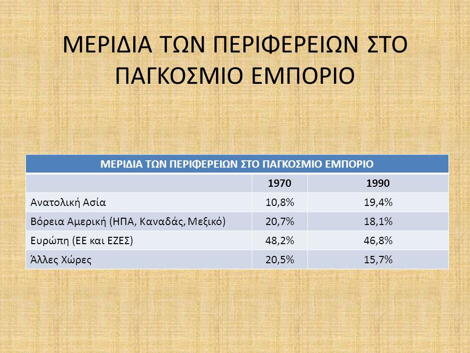 ΜΕΡΙΔΙΑ ΤΩΝ ΠΕΡΙΦΕΡΕΙΩΝ ΣΤΟ ΠΑΓΚΟΣΜΙΟ ΕΜΠΟΡΙΟ 19701990 Ανατολική Ασία10,8%19,4% Βόρεια Αμερική (ΗΠΑ, Καναδάς, Μεξικό)20,7%18,1% Ευρώπη (ΕΕ και ΕΖΕΣ)48,2%46,8% Άλλες Χώρες20,5%15,7%