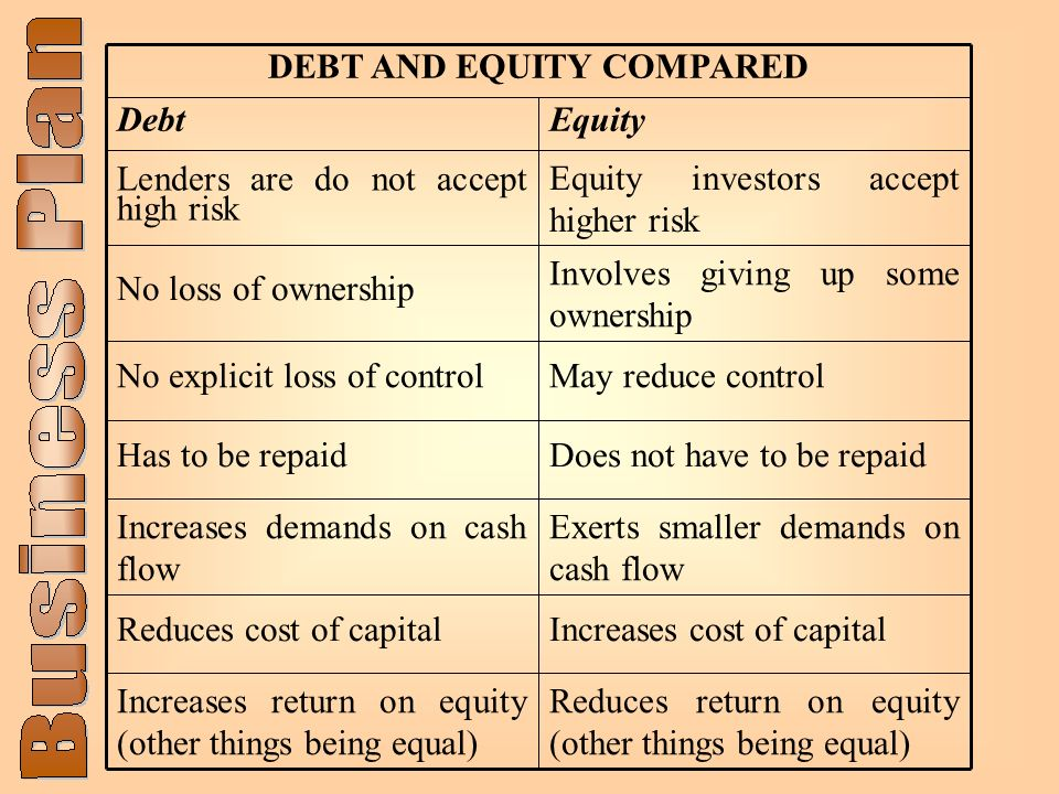 Reduces return on equity (other things being equal) Increases return on equity (other things being equal) Increases cost of capitalReduces cost of capital Exerts smaller demands on cash flow Increases demands on cash flow Does not have to be repaidHas to be repaid May reduce controlNo explicit loss of control Involves giving up some ownership No loss of ownership Equity investors accept higher risk Lenders are do not accept high risk EquityDebt DEBT AND EQUITY COMPARED