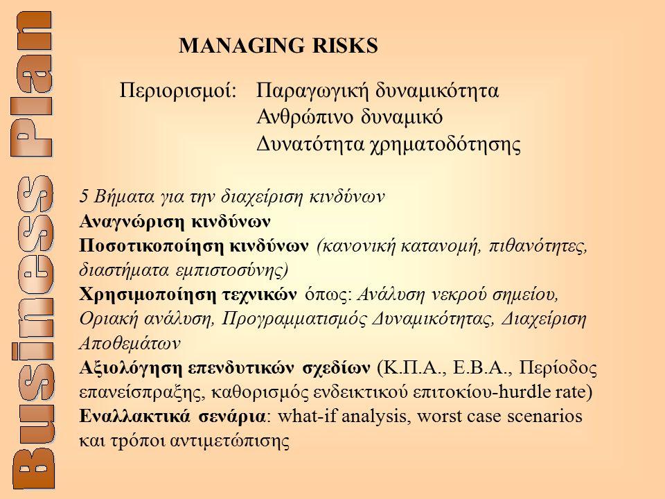 ΜANAGING RISKS Περιορισμοί:Παραγωγική δυναμικότητα Ανθρώπινο δυναμικό Δυνατότητα χρηματοδότησης 5 Βήματα για την διαχείριση κινδύνων Αναγνώριση κινδύνων Ποσοτικοποίηση κινδύνων (κανονική κατανομή, πιθανότητες, διαστήματα εμπιστοσύνης) Χρησιμοποίηση τεχνικών όπως: Ανάλυση νεκρού σημείου, Οριακή ανάλυση, Προγραμματισμός Δυναμικότητας, Διαχείριση Aποθεμάτων Αξιολόγηση επενδυτικών σχεδίων (Κ.Π.Α., Ε.Β.Α., Περίοδος επανείσπραξης, καθορισμός ενδεικτικού επιτοκίου-hurdle rate) Εναλλακτικά σενάρια: what-if analysis, worst case scenarios και τpόποι αντιμετώπισης