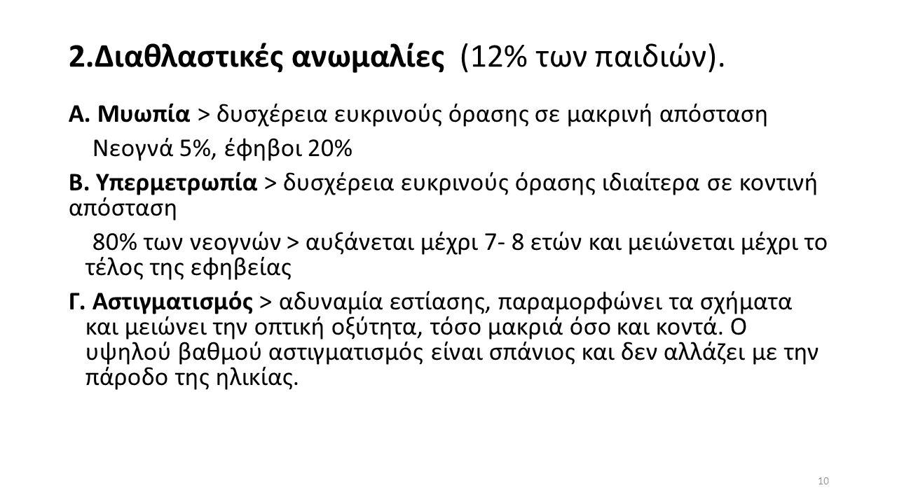 2.Διαθλαστικές ανωμαλίες (12% των παιδιών). Α.