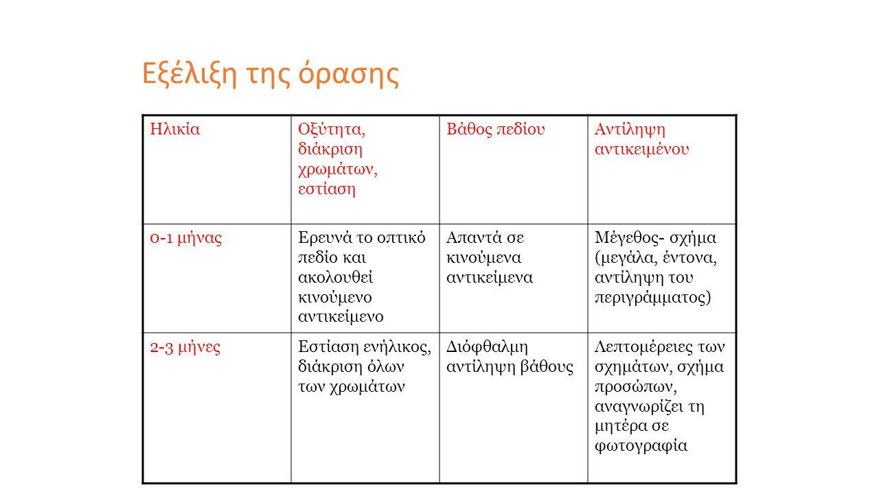 Εξέλιξη της όρασης ΗλικίαΟξύτητα, διάκριση χρωμάτων, εστίαση Βάθος πεδίουΑντίληψη αντικειμένου 0-1 μήναςΕρευνά το οπτικό πεδίο και ακολουθεί κινούμενο αντικείμενο Απαντά σε κινούμενα αντικείμενα Μέγεθος- σχήμα (μεγάλα, έντονα, αντίληψη του περιγράμματος) 2-3 μήνεςΕστίαση ενήλικος, διάκριση όλων των χρωμάτων Διόφθαλμη αντίληψη βάθους Λεπτομέρειες των σχημάτων, σχήμα προσώπων, αναγνωρίζει τη μητέρα σε φωτογραφία