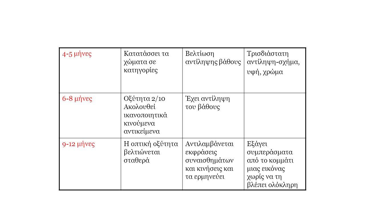 4-5 μήνεςΚατατάσσει τα χώματα σε κατηγορίες Βελτίωση αντίληψης βάθους Τρισδιάστατη αντίληψη-σχήμα, υφή, χρώμα 6-8 μήνεςΟξύτητα 2/10 Ακολουθεί ικανοποιητικά κινούμενα αντικείμενα Έχει αντίληψη του βάθους 9-12 μήνεςΗ οπτική οξύτητα βελτιώνεται σταθερά Αντιλαμβάνεται εκφράσεις συναισθημάτων και κινήσεις και τα ερμηνεύει Εξάγει συμπεράσματα από το κομμάτι μιας εικόνας χωρίς να τη βλέπει ολόκληρη