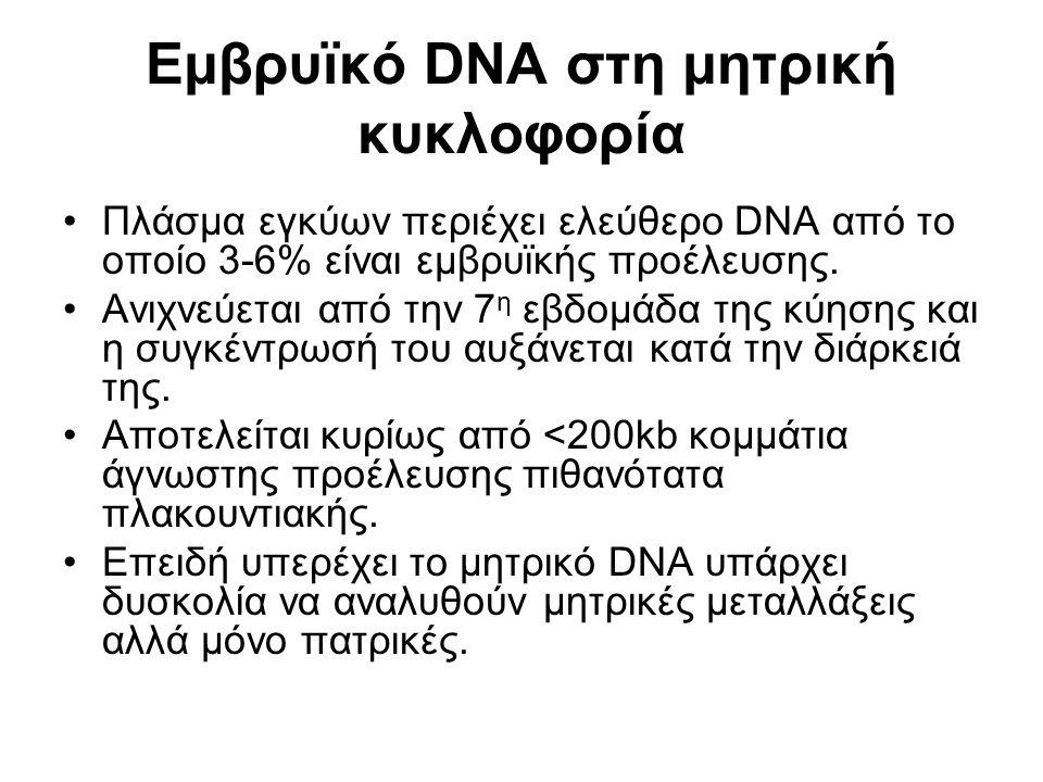 Εμβρυϊκό DNA στη μητρική κυκλοφορία Πλάσμα εγκύων περιέχει ελεύθερο DNA από το οποίο 3-6% είναι εμβρυϊκής προέλευσης.