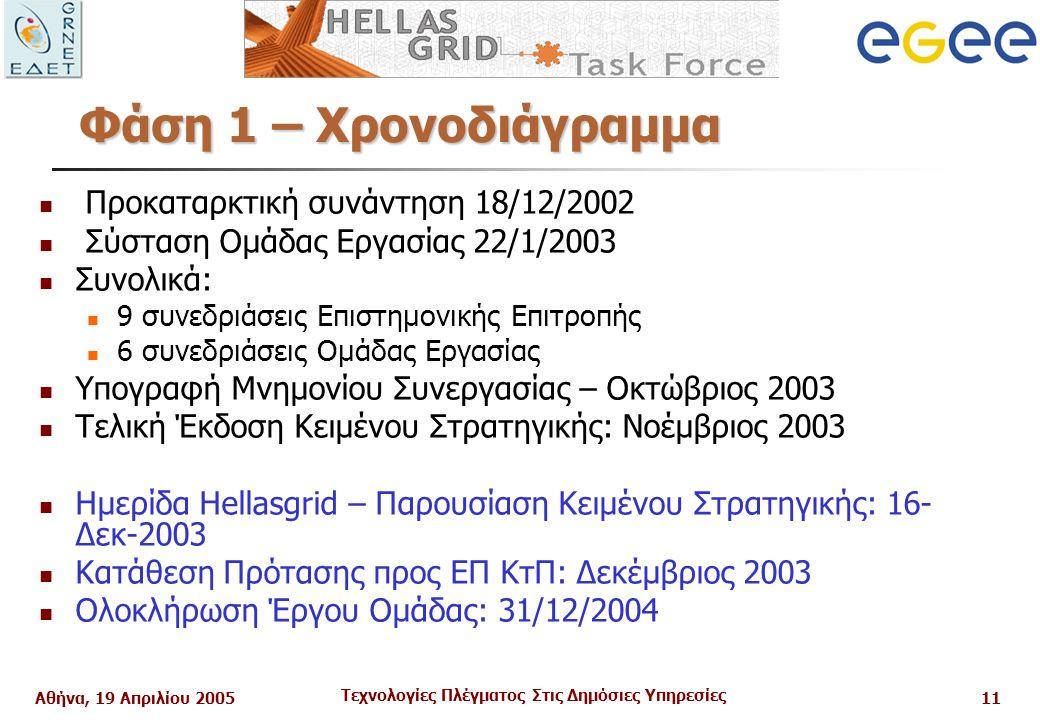 Αθήνα, 19 Απριλίου 2005 Τεχνολογίες Πλέγματος Στις Δημόσιες Υπηρεσίες 11 Προκαταρκτική συνάντηση 18/12/2002 Σύσταση Ομάδας Εργασίας 22/1/2003 Συνολικά: 9 συνεδριάσεις Επιστημονικής Επιτροπής 6 συνεδριάσεις Ομάδας Εργασίας Υπογραφή Μνημονίου Συνεργασίας – Οκτώβριος 2003 Τελική Έκδοση Κειμένου Στρατηγικής: Νοέμβριος 2003 Ημερίδα Hellasgrid – Παρουσίαση Κειμένου Στρατηγικής: 16- Δεκ-2003 Κατάθεση Πρότασης προς ΕΠ ΚτΠ: Δεκέμβριος 2003 Ολοκλήρωση Έργου Ομάδας: 31/12/2004 Φάση 1 – Χρονοδιάγραμμα