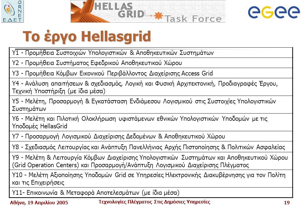 Αθήνα, 19 Απριλίου 2005 Τεχνολογίες Πλέγματος Στις Δημόσιες Υπηρεσίες 19 Το έργο Hellasgrid Υ1 - Προμήθεια Συστοιχιών Υπολογιστικών & Αποθηκευτικών Συστημάτων Υ2 - Προμήθεια Συστήματος Εφεδρικού Αποθηκευτικού Χώρου Υ3 - Προμήθεια Κόμβων Εικονικού Περιβάλλοντος Διαχείρισης Access Grid Υ4 - Ανάλυση απαιτήσεων & σχεδιασμός, Λογική και Φυσική Αρχιτεκτονική, Προδιαγραφές Έργου, Τεχνική Υποστήριξη (με ίδια μέσα) Υ5 - Μελέτη, Προσαρμογή & Εγκατάσταση Ενδιάμεσου Λογισμικού στις Συστοιχίες Υπολογιστικών Συστημάτων Υ6 - Μελέτη και Πιλοτική Ολοκλήρωση υφιστάμενων εθνικών Υπολογιστικών Υποδομών με τις Υποδομές HellasGrid Υ7 - Προσαρμογή Λογισμικού Διαχείρισης Δεδομένων & Αποθηκευτικού Χώρου Υ8 - Σχεδιασμός Λειτουργίας και Ανάπτυξη Πανελλήνιας Αρχής Πιστοποίησης & Πολιτικών Ασφαλείας Υ9 - Μελέτη & Λειτουργία Κόμβων Διαχείρισης Υπολογιστικών Συστημάτων και Αποθηκευτικού Χώρου (Grid Operation Centers) και Προσαρμογή/Ανάπτυξη Λογισμικού Διαχείρισης Πλέγματος Υ10 - Μελέτη Αξιοποίησης Υποδομών Grid σε Υπηρεσίες Ηλεκτρονικής Διακυβέρνησης για τον Πολίτη και τις Επιχειρήσεις Υ11- Επικοινωνία & Μεταφορά Αποτελεσμάτων (με ίδια μέσα)
