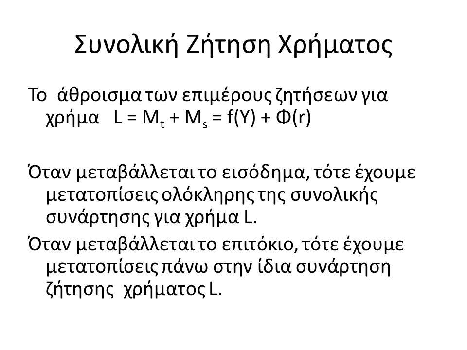 Συνολική Ζήτηση Χρήματος Το άθροισμα των επιμέρους ζητήσεων για χρήμα L = M t + M s = f(Y) + Φ(r) Όταν μεταβάλλεται το εισόδημα, τότε έχουμε μετατοπίσεις ολόκληρης της συνολικής συνάρτησης για χρήμα L.