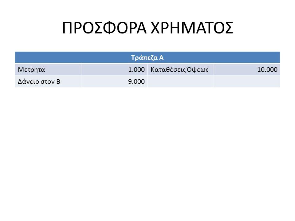 ΠΡΟΣΦΟΡΑ ΧΡΗΜΑΤΟΣ Τράπεζα Α Μετρητά1.000Καταθέσεις Όψεως10.000 Δάνειο στον Β9.000