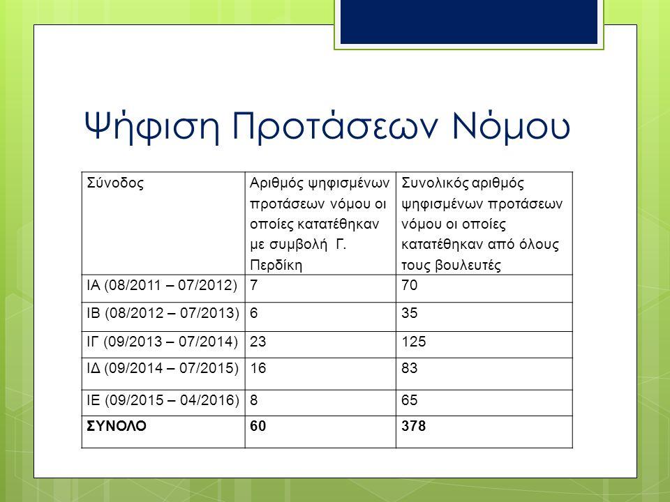 Ψήφιση Προτάσεων Νόμου Σύνοδος Αριθμός ψηφισμένων προτάσεων νόμου οι οποίες κατατέθηκαν με συμβολή Γ. Περδίκη Συνολικός αριθμός ψηφισμένων προτάσεων ν