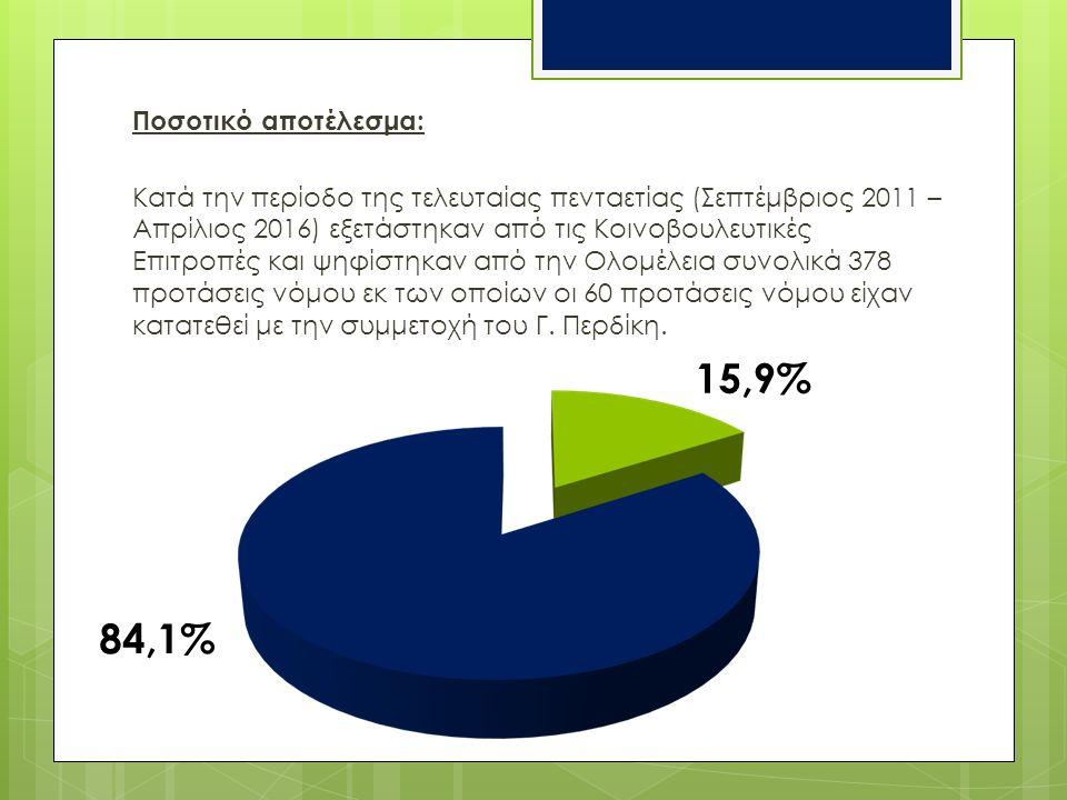 Ποσοτικό αποτέλεσμα: Κατά την περίοδο της τελευταίας πενταετίας (Σεπτέμβριος 2011 – Απρίλιος 2016) εξετάστηκαν από τις Κοινοβουλευτικές Επιτροπές και