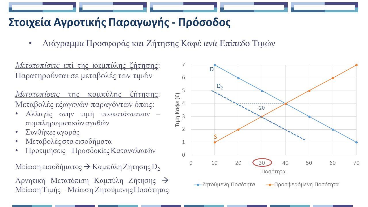 Στοιχεία Αγροτικής Παραγωγής - Πρόσοδος Διάγραμμα Προσφοράς και Ζήτησης Καφέ ανά Επίπεδο Τιμών Μετατοπίσεις επί της καμπύλης ζήτησης: Παρατηρούνται σε μεταβολές των τιμών Μετατοπίσεις της καμπύλης ζήτησης: Μεταβολές εξωγενών παραγόντων όπως: Αλλαγές στην τιμή υποκατάστατων – συμπληρωματικών αγαθών Συνθήκες αγοράς Μεταβολές στα εισοδήματα Προτιμήσεις – Προσδοκίες Καταναλωτών -20 Μείωση εισοδήματος  Καμπύλη Ζήτησης D 2 D2D2 Αρνητική Μετατόπιση Καμπύλη Ζήτησης  Μείωση Τιμής – Μείωση Ζητούμενης Ποσότητας D S