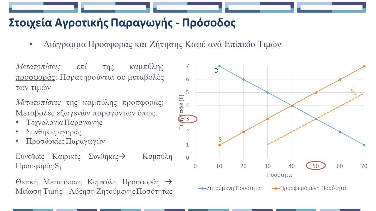 Στοιχεία Αγροτικής Παραγωγής - Πρόσοδος Διάγραμμα Προσφοράς και Ζήτησης Καφέ ανά Επίπεδο Τιμών Μετατοπίσεις επί της καμπύλης προσφοράς: Παρατηρούνται σε μεταβολές των τιμών Μετατοπίσεις της καμπύλης προσφοράς: Μεταβολές εξωγενών παραγόντων όπως: Τεχνολογία Παραγωγής Συνθήκες αγοράς Προσδοκίες Παραγωγών Ευνοϊκές Καιρικές Συνθήκες  Καμπύλη Προσφοράς S 1 S1S1 Θετική Μετατόπιση Καμπύλη Προσφοράς  Μείωση Τιμής – Αύξηση Ζητούμενης Ποσότητας S D