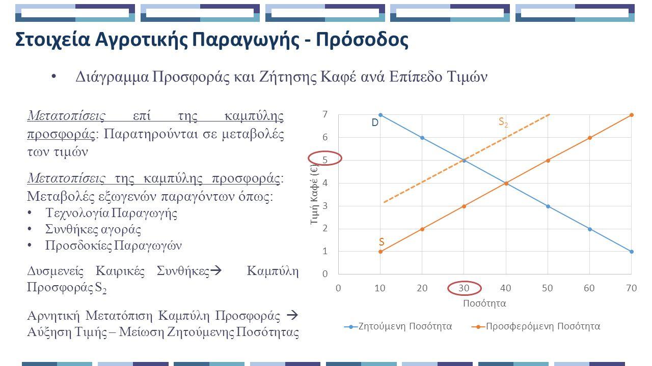 Στοιχεία Αγροτικής Παραγωγής - Πρόσοδος Διάγραμμα Προσφοράς και Ζήτησης Καφέ ανά Επίπεδο Τιμών Μετατοπίσεις επί της καμπύλης προσφοράς: Παρατηρούνται σε μεταβολές των τιμών Μετατοπίσεις της καμπύλης προσφοράς: Μεταβολές εξωγενών παραγόντων όπως: Τεχνολογία Παραγωγής Συνθήκες αγοράς Προσδοκίες Παραγωγών Δυσμενείς Καιρικές Συνθήκες  Καμπύλη Προσφοράς S 2 S2S2 Αρνητική Μετατόπιση Καμπύλη Προσφοράς  Αύξηση Τιμής – Μείωση Ζητούμενης Ποσότητας D S